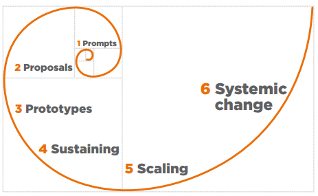 The six stages of social innovation. Source: Murray, Caulier-Grice & Mulgan (2010: 11)