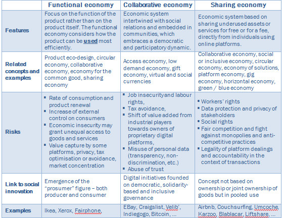 Description and comparison of the functional, collaborative and sharing economies (Source: Euromontana)
